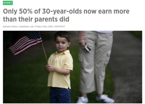 Only 50  of 30 year olds now earn more than their parents did